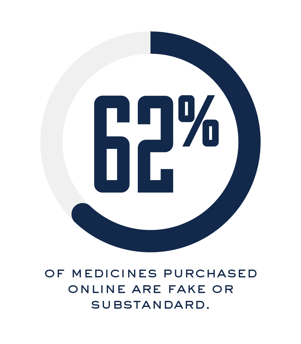 62% of medicines purchased online are fake or substandard.
